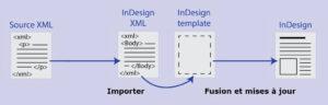 image-xml-indesign